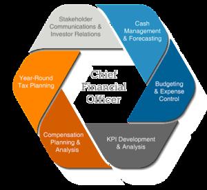 Expert - CFO Service